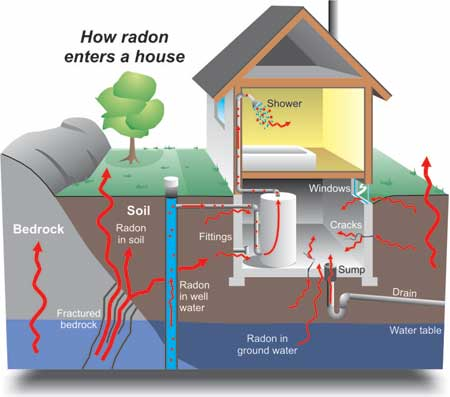 Awesome Radon In The Home Good Ideas