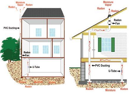 North East Health Amp Housing Radon Information Amp Safety